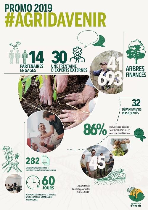 Infographie Concours Agriculteurs d'Avenir